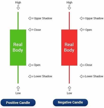 Candlestick Chart & Analysis