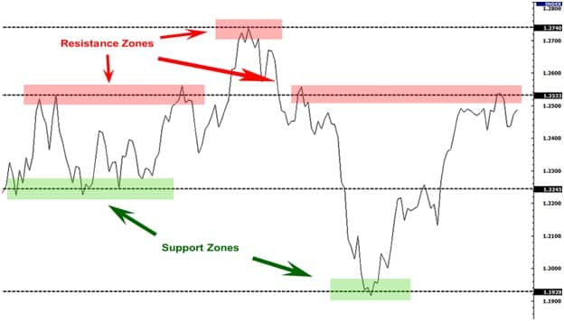 starting in the stock market- support and resistance