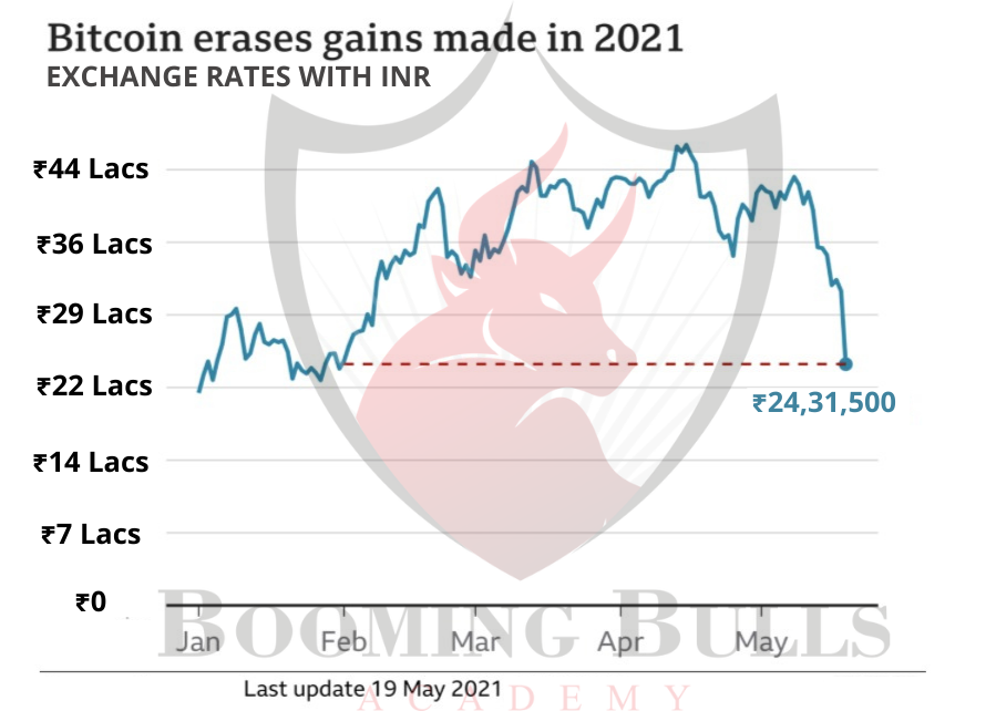 Bitcoin erases gains made in 2021 - Cryptocurrency