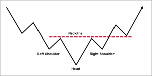 Inverse head and shoulder pattern